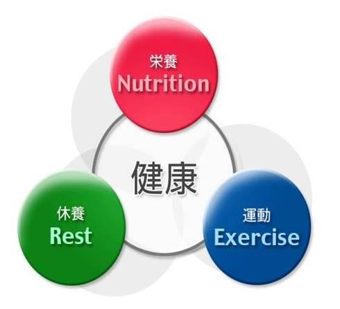 運動・栄養・休養